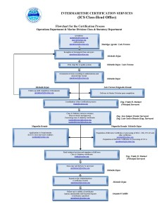 ICS-HEAD OFFICE (FLOWCHART) - Oct 2014