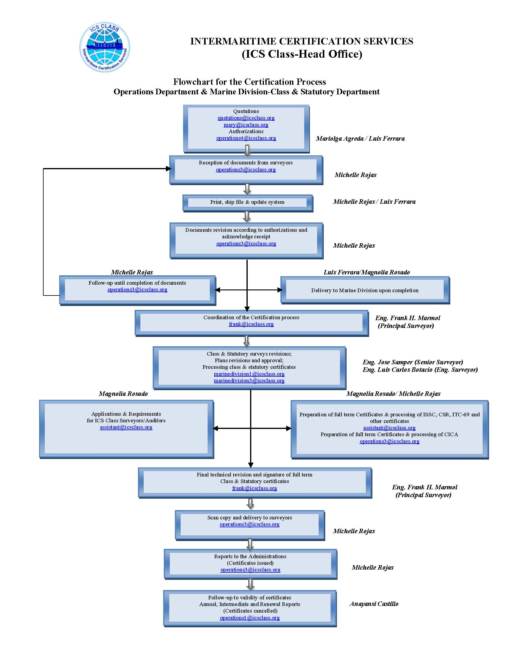 Flowchart For The Certification Process Intermaritime