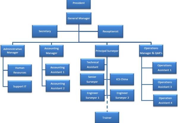 NIMS   W1CWA   Nims Ics Chart