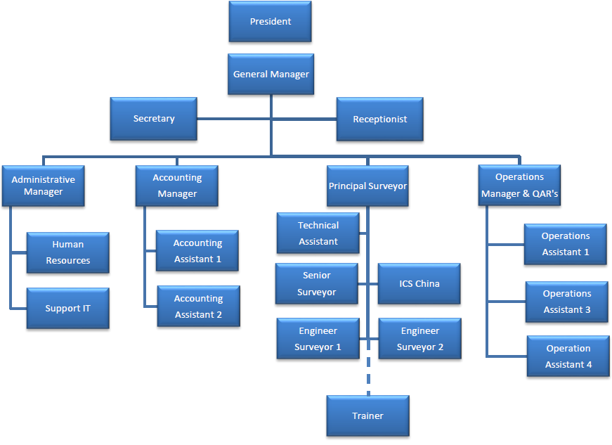 organizational structure medtronic The main goal for quality department in an organization is the quality management it is focused not only on product and service quality, but also on the means.